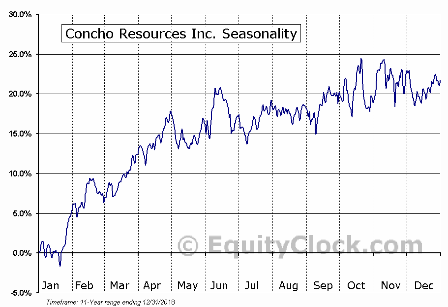 Concho Resources Inc. (NYSE:CXO) Seasonal Chart