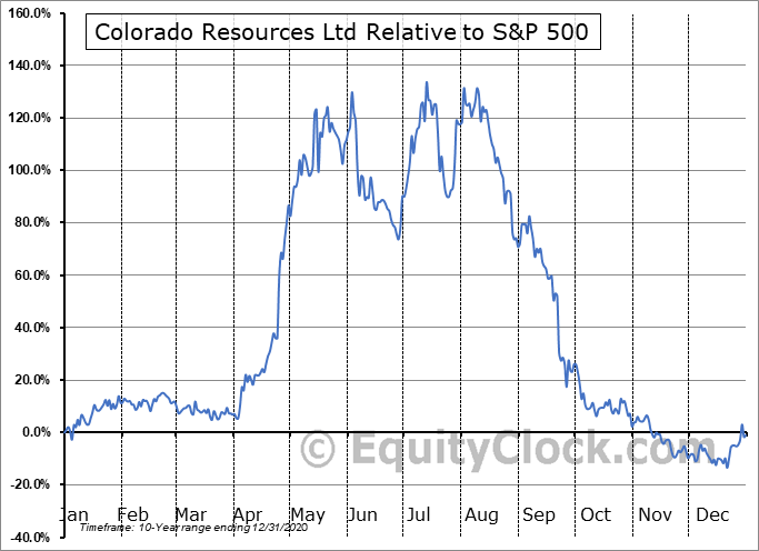 CXO.V Relative to the S&P 500
