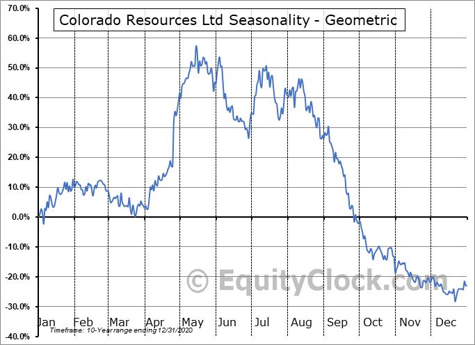 Colorado Resources Ltd (TSXV:CXO.V) Seasonality