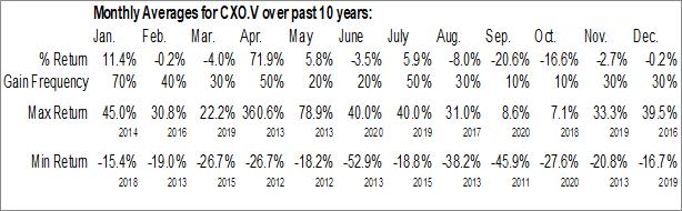 Monthly Seasonal Colorado Resources Ltd (TSXV:CXO.V)