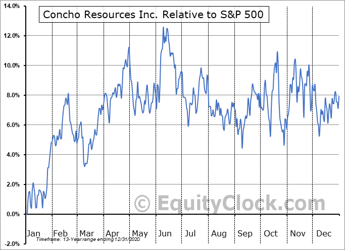 CXO Relative to the S&P 500