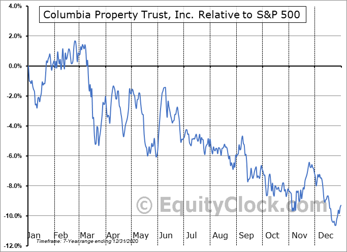 CXP Relative to the S&P 500