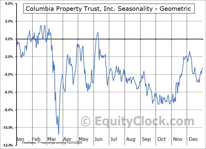 Columbia Property Trust, Inc. (NYSE:CXP) Seasonality