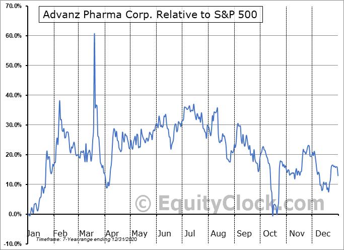 CXRXF Relative to the S&P 500