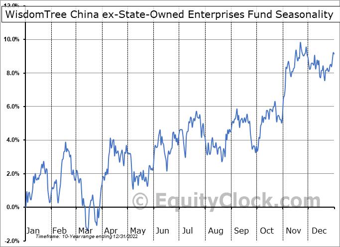 WisdomTree China ex-State-Owned Enterprises Fund (NASD:CXSE) Seasonality