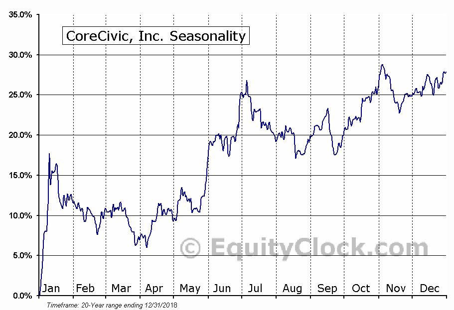 Corrections Corp. of America (NYSE:CXW) Seasonal Chart
