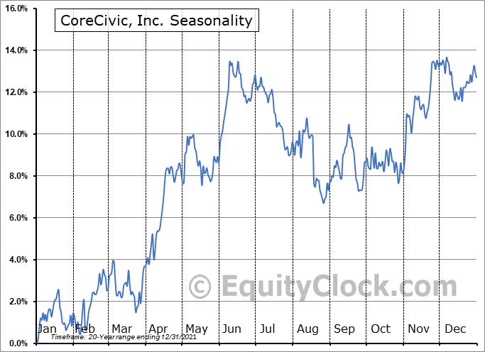 CoreCivic, Inc. (NYSE:CXW) Seasonality