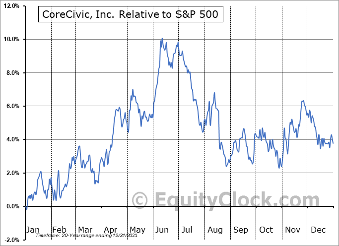 CXW Relative to the S&P 500