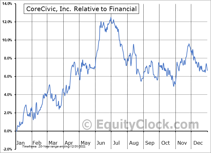 CXW Relative to the Sector