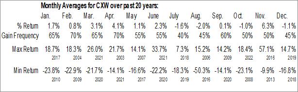 Monthly Seasonal CoreCivic, Inc. (NYSE:CXW)