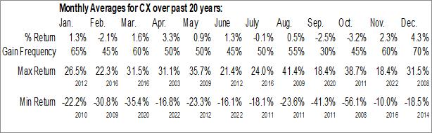 Monthly Seasonal Cemex SA (NYSE:CX)