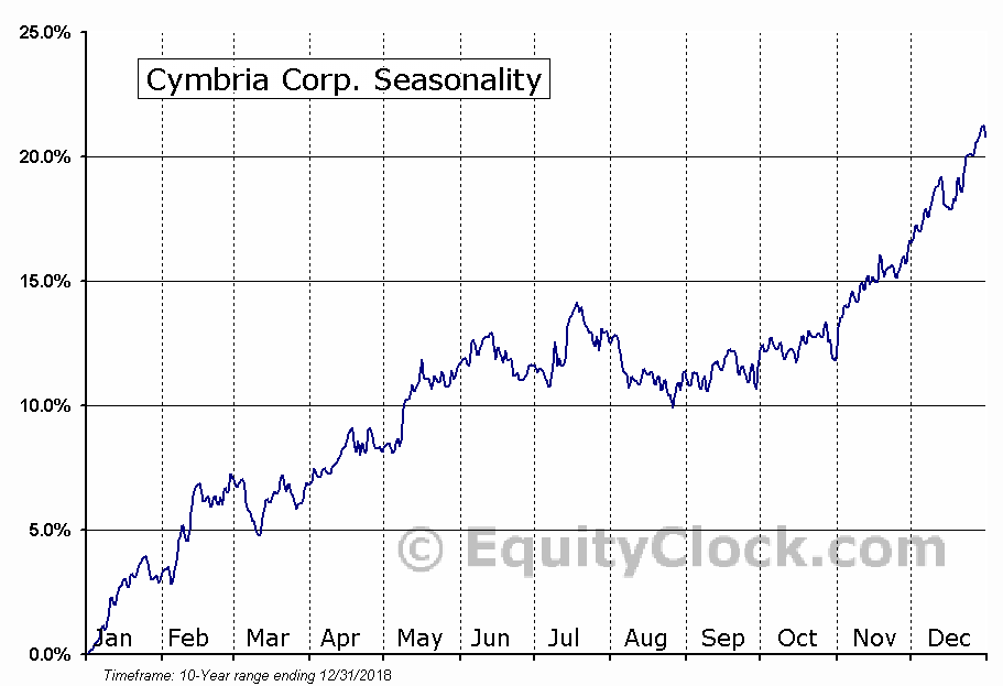 Cymbria Corp. (TSE:CYB.TO) Seasonal Chart