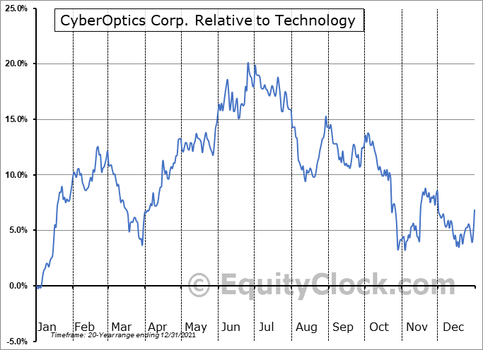 CYBE Relative to the Sector