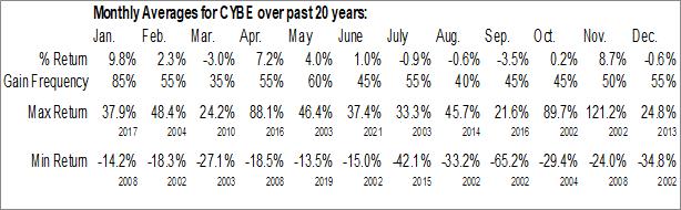 Monthly Seasonal CyberOptics Corp. (NASD:CYBE)