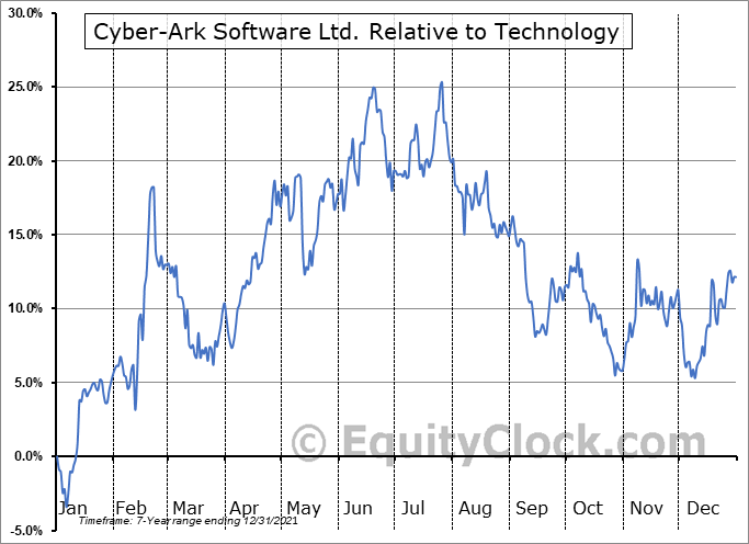 CYBR Relative to the Sector