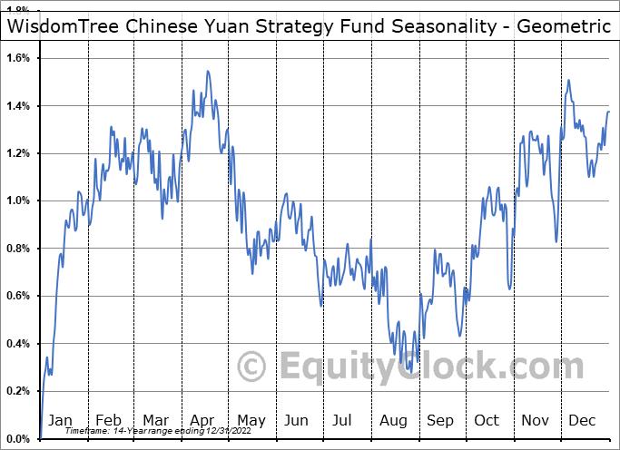 WisdomTree Chinese Yuan Strategy Fund (NYSE:CYB) Seasonality