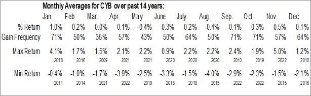 Monthly Seasonal WisdomTree Chinese Yuan Strategy Fund (NYSE:CYB)