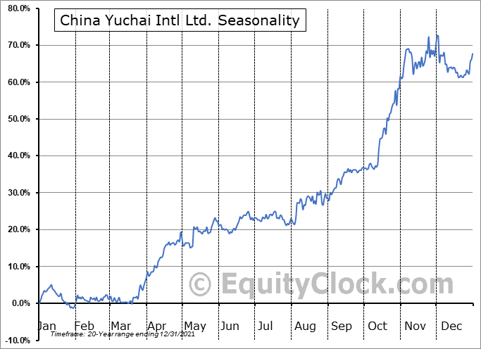 China Yuchai Intl Ltd. (NYSE:CYD) Seasonal Chart