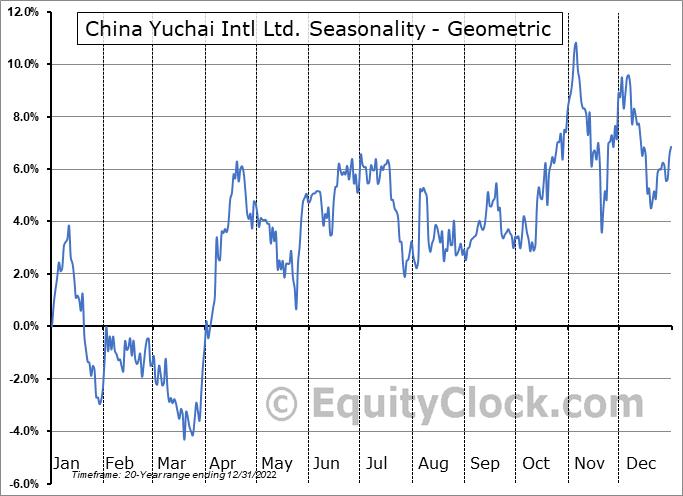 China Yuchai Intl Ltd. (NYSE:CYD) Seasonality