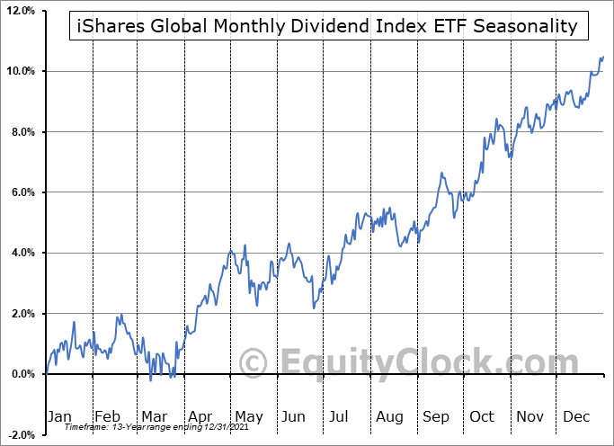 iShares Global Monthly Dividend Index ETF (CAD-Hedged) (TSE:CYH.TO) Seasonal Chart