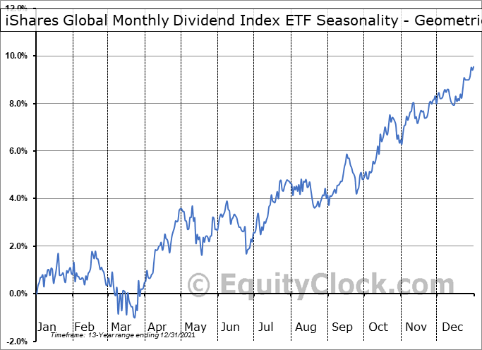 iShares Global Monthly Dividend Index ETF (CAD-Hedged) (TSE:CYH.TO) Seasonality