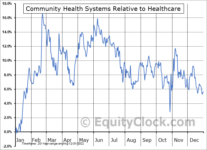 CYH Relative to the Sector