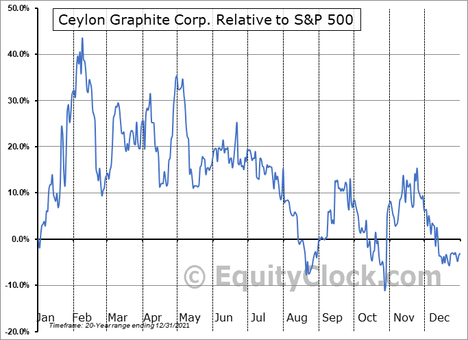 CYL.V Relative to the S&P 500