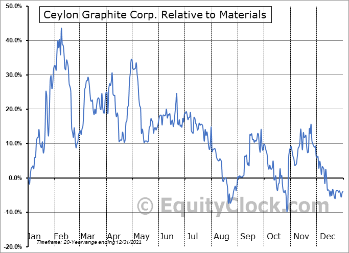 CYL.V Relative to the Sector