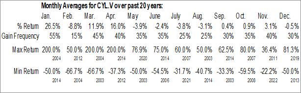 Monthly Seasonal Ceylon Graphite Corp. (TSXV:CYL.V)