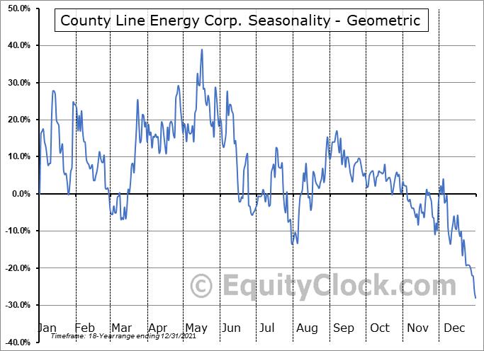 County Line Energy Corp. (OTCMKT:CYLC) Seasonality