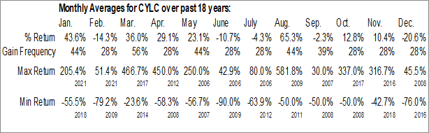 Monthly Seasonal County Line Energy Corp. (OTCMKT:CYLC)