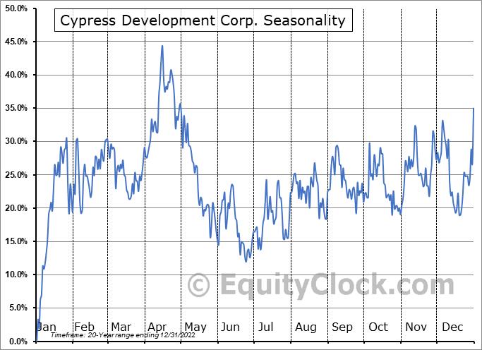 Cypress Development Corp. (TSXV:CYP.V) Seasonality