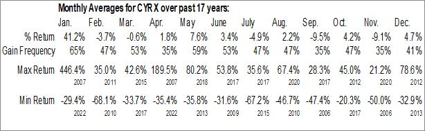 Monthly Seasonal CryoPort Inc. (NASD:CYRX)