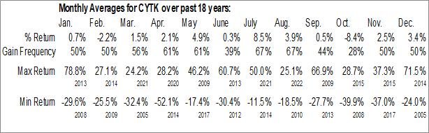 Monthly Seasonal Cytokinetics Inc. (NASD:CYTK)