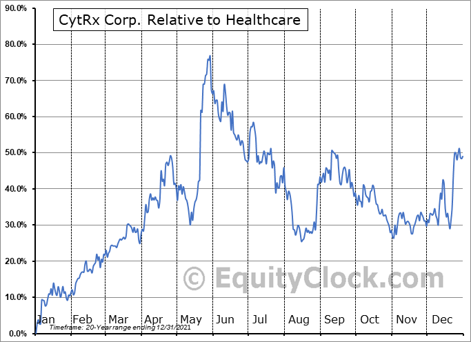 CYTR Relative to the Sector