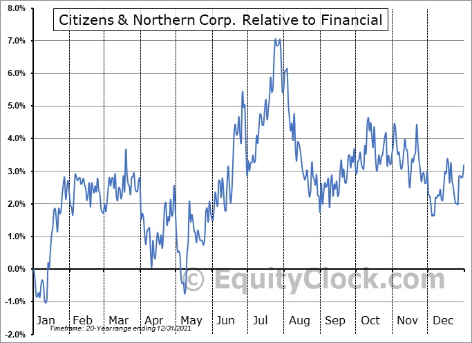 CZNC Relative to the Sector