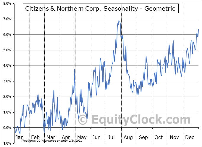 Citizens & Northern Corp. (NASD:CZNC) Seasonality