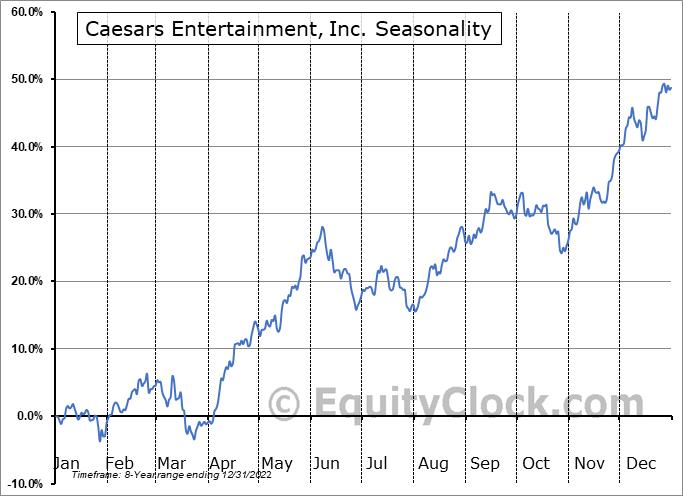 Caesars Entertainment, Inc. Seasonal Chart