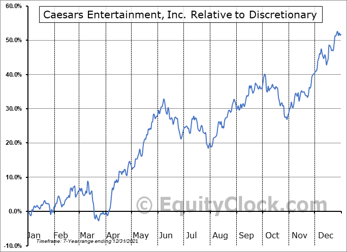 CZR Relative to the Sector