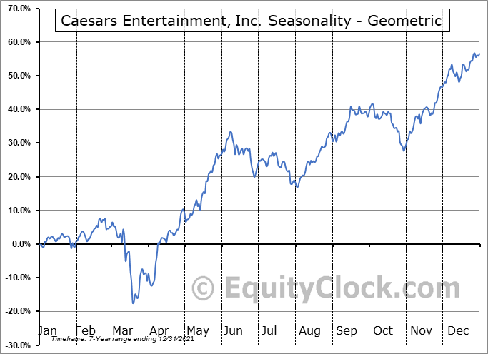 Caesars Entertainment, Inc. (NASD:CZR) Seasonality