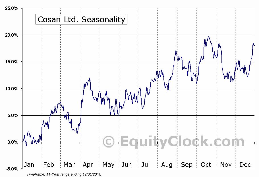 Cosan Ltd. (NYSE:CZZ) Seasonal Chart