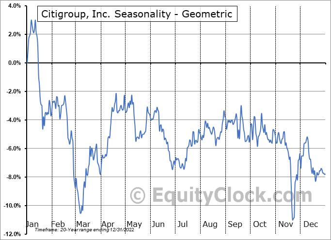 Citigroup, Inc. (NYSE:C) Seasonality