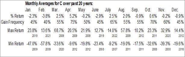 Monthly Seasonal Citigroup, Inc. (NYSE:C)