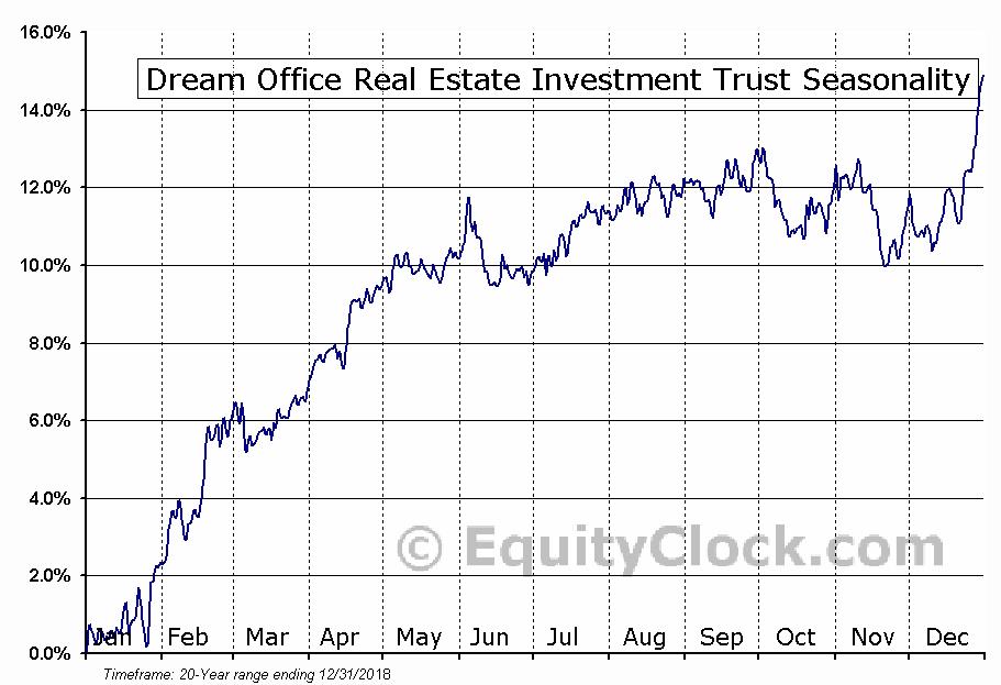 Dream Office Real Estate Investment Trust (TSE:D/UN.TO) Seasonal Chart