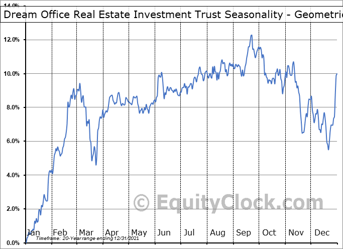 Dream Office Real Estate Investment Trust (TSE:D/UN.TO) Seasonality