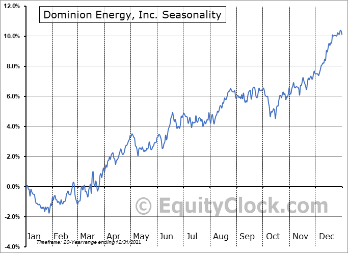 Dominion Energy, Inc. (NYSE:D) Seasonal Chart