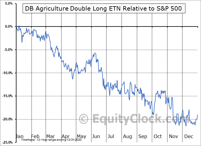 DAGXF Relative to the S&P 500