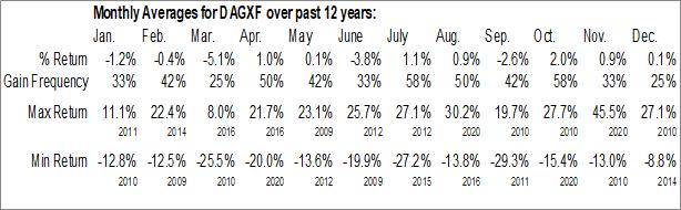 Monthly Seasonal DB Agriculture Double Long ETN (OTCMKT:DAGXF)