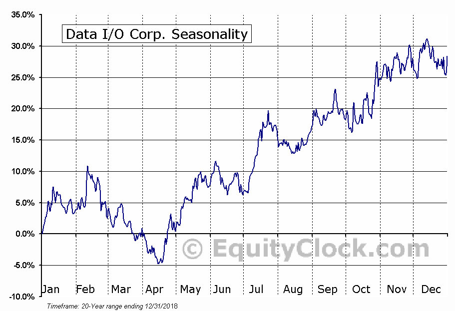 Data I/O Corp. (NASD:DAIO) Seasonal Chart