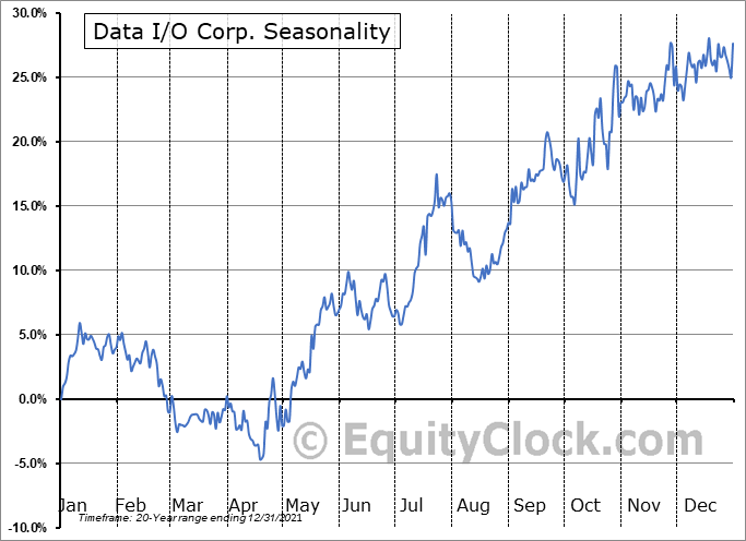 Data I/O Corp. (NASD:DAIO) Seasonal Chart